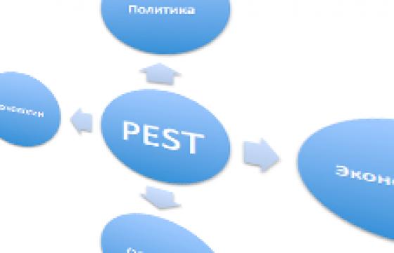 Идея для PEST-анализа в ресторане или кафе